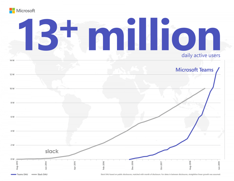 Meet Microsoft Teams – the fastest growing business application with 13million daily users