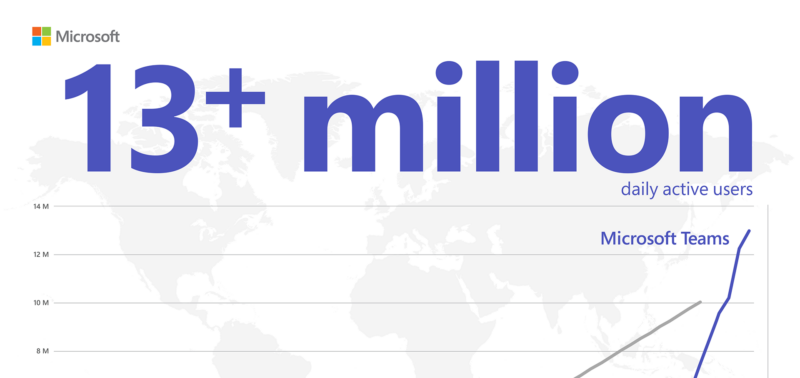 Meet Microsoft Teams – 13million daily users and growing