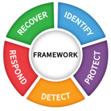 Framework Functions Wheel