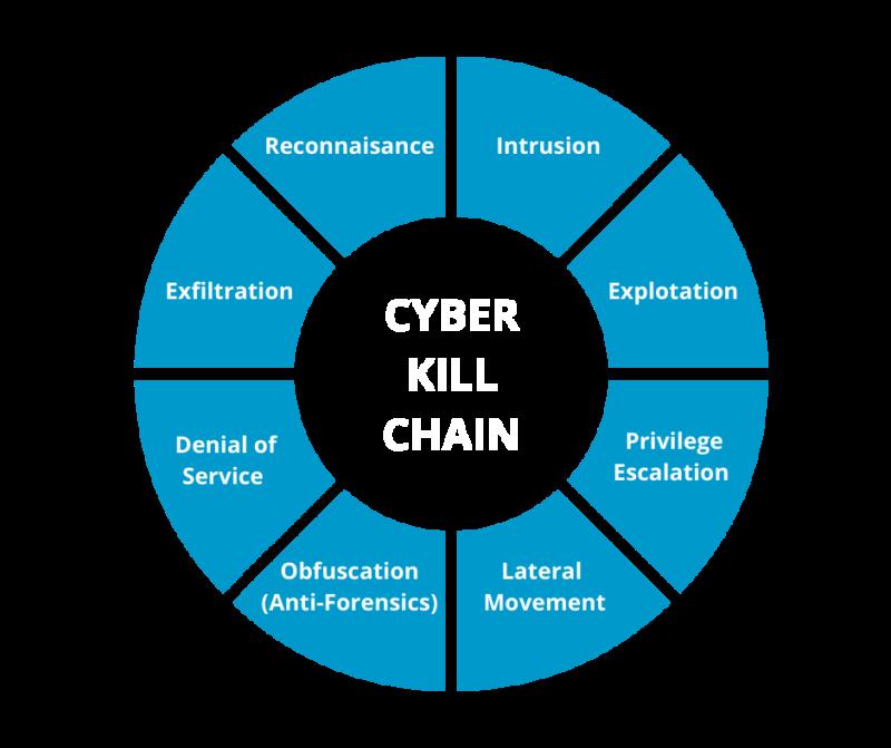 Bold Cyber Kill Chain